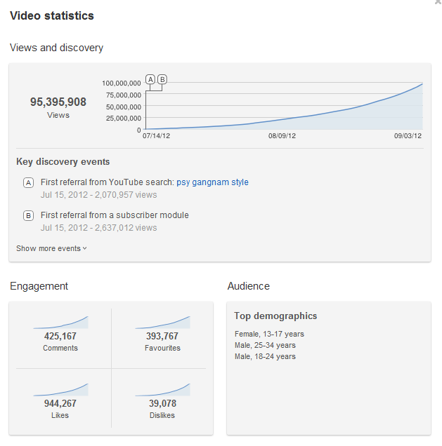 Millions of views Gangnam Style YouTube Video Statistics