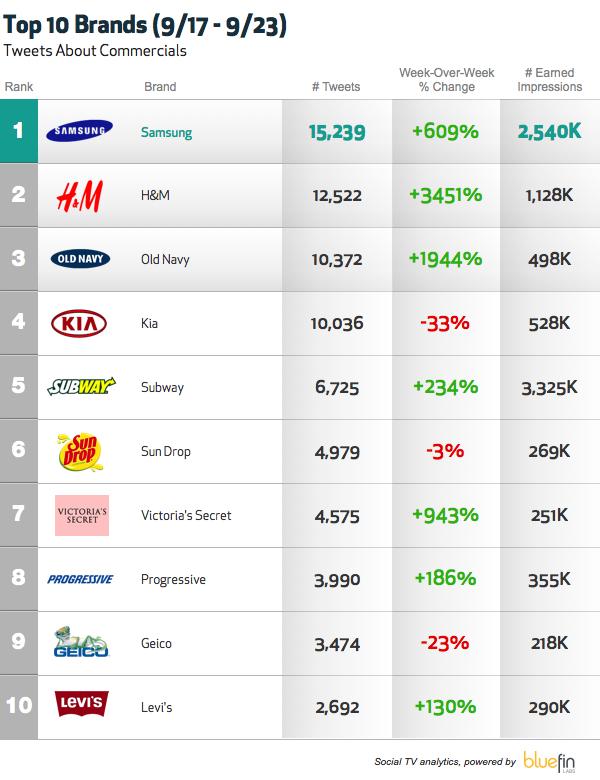Bluefin Labs - Social TV - Top Trending TV ads
