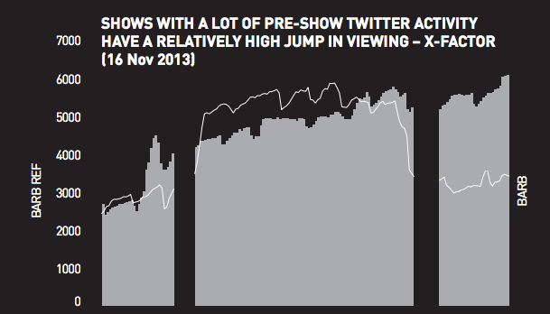 The end of Television - Pre show Twitter activity X-Factor